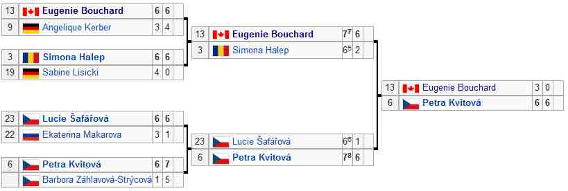 Wimbledon 2014 Women's Singles